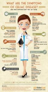 Symptoms of Celiac and Gluten Sensitivity