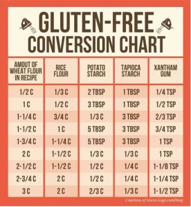 Gluten Free Flour Conversion